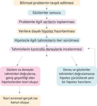 bilim-hipotez-harita