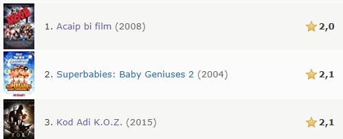 IMDB'ye göre dünyanın en kötü üçüncü filmi bir Türk filmidir.